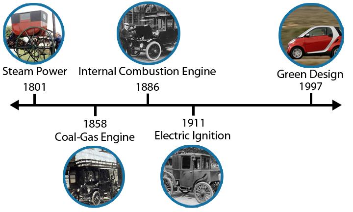 Car Timeline