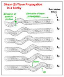 Printables Earthquakes And Seismic Waves Worksheet image010 jpg seismic waves and the slinky a guide for teachers