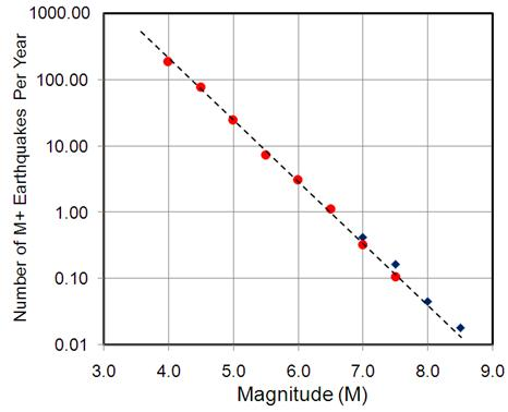 magnitude frequency relationship earthquakes