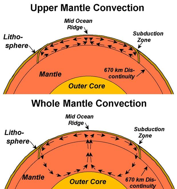 Mantle convection currents diagram wiring diagram for light switch thermal convection rh web ics purdue edu convection cell diagram convection within the mantle ccuart Choice Image