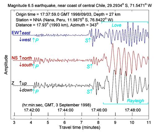 seismograms recorded by a 3-component seismograph at nana , peru for an  earthquake located near the coast of central chile on september 3, 1998
