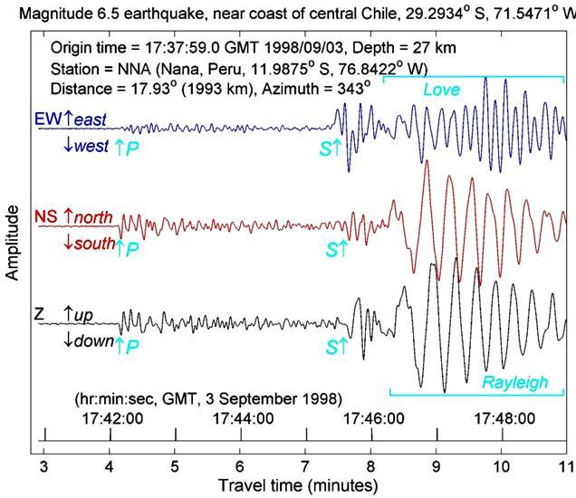 2007 pontiac wave wiring diagram table 1: seismic waves seismograph transverse wave diagram