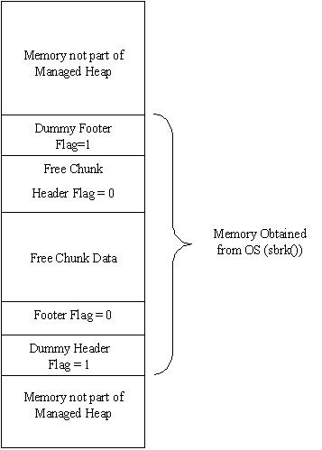 Memory : Stack vs Heap